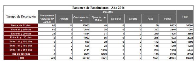 Información generada por la Oficina de Estadísticas del Consejo de la Magistratura de la CABA